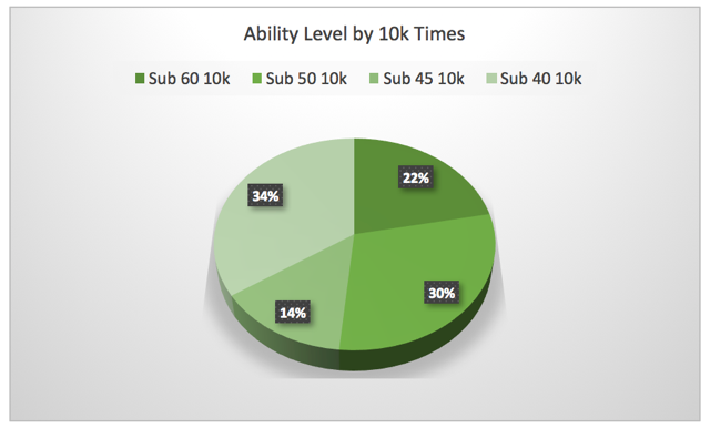 Attendance by Ability